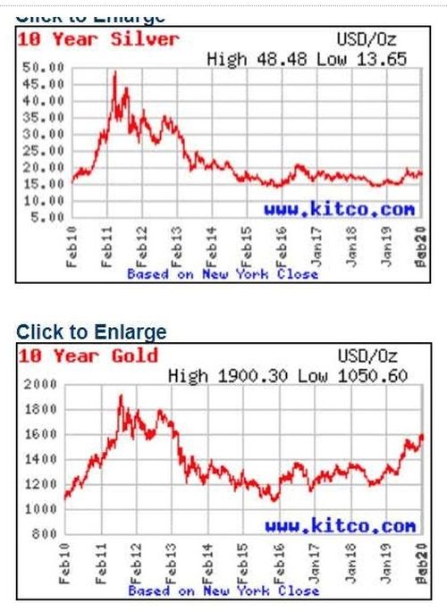 Could Silver Break Out Like It Did In 2011? – ShareCafe 1