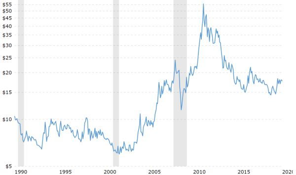 Could Silver Break Out Like It Did In 2011? – ShareCafe 3