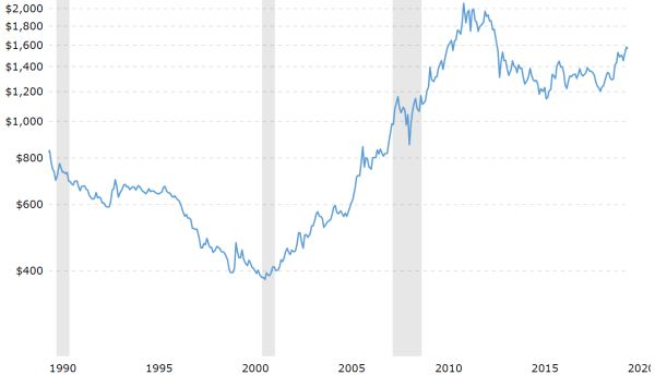 Could Silver Break Out Like It Did In 2011? – ShareCafe 4
