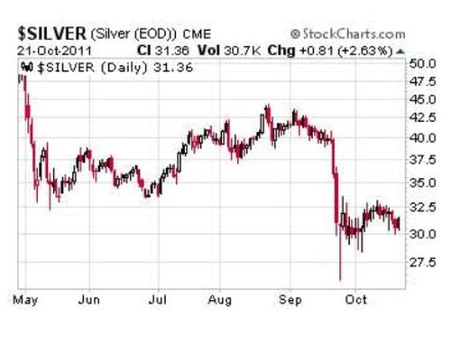 Could Silver Break Out Like It Did In 2011? – ShareCafe 5