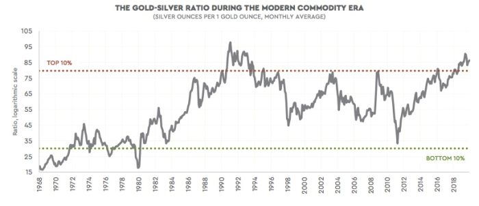 Could Silver Break Out Like It Did In 2011? – ShareCafe 6